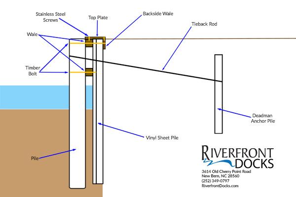 Seawall Installer Amp Bulkhead Builder Riverfront Docks